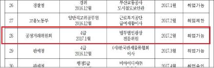▲ 정부공직자윤리위원회가 웹사이트에 공개한 2017년 취업제한심사현황
