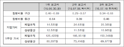 ▲ 국민연금 내부의 합병비율보고서