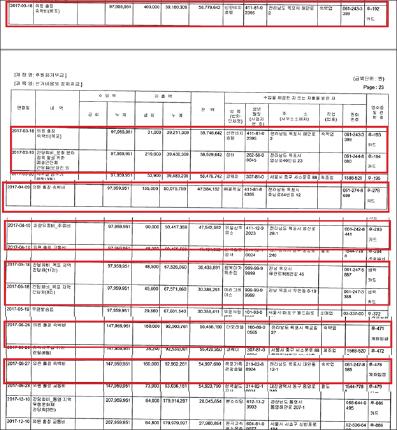 ▲ 손혜원 목포방문 지출내역 - 2017년 정치자금 수입지출보고서 종합