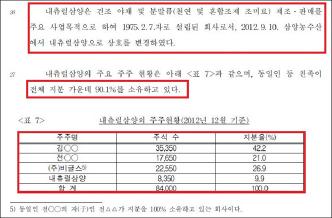 2014년 3월 3일 한국공정위의 삼양식품 부당지원행위 제재의결서