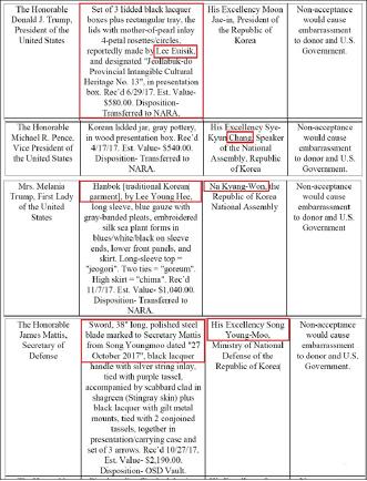 ▲ 2019년 3월 7일 연방관보 - 문재인대통령은 이의식씨의 나전칠기작품을 트럼프대통령에게 선물했다.