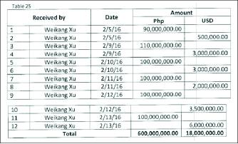 ▲ 방글라데시중앙은행 예금강탈과 관련, 웨이캉 수는 6억페소, 미화 1800만달러등, 미화 3064만달러상당을 현금으로 받은뒤 이를 돈세탁한 혐의를 받고 있다.