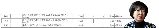 ▲ 손혜원의원 2018년 재산신고 내역 - 이의식씨의 나전칠기작품 3점을 소유하고 있다.