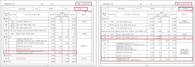 ▲ (왼쪽)김명수대법원장은 2015년 재산공개를 통해 장남의 재산이 예금 3176만원이라고 밝혔다. ▲ 김명수대법원장은 2016년 재산공개를 통해 아들의 예금은 34만원이며, 2015년식 소타나를 2600만원에 구입했고, 신한은행에서 1730만원을 빌렸다고 밝혔다.