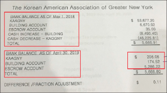 ▲ 제35대 뉴욕한인회가 작성한 2018년 5월1일부터 2019년 4월 30일까지의 은행계좌 내역에는 단 3개 계좌만이 기록돼 있다. 특히 2018년 5월 1일 현재계좌에서 빌딩의 현금은 증가했다고 했으나, 전체합계는 오히려 8500달러상당이 적은 것으로 드러났다.