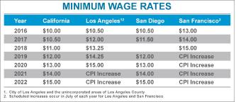 ▲ 2020년까지 가주 내 주요 도시 최저 임금 인상 규정