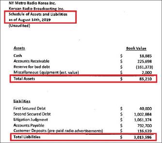 ▲ 뉴욕라디오코리아 자산-채무현황 - 자산은 8만5천달러, 채무는 301만달러로, 채무가 35배정도 많은 것으로 밝혀졌다.