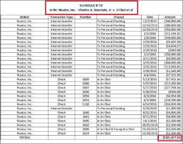 ▲ 지난 2016년 12월 5일 파산을 신청한 누비코주식회사등의 파산관재인은 사장인 최인진씨가 파산직전 1년간 회사가 지급불능상태에 빠졌음에도 50만1417달러를 빼내갔으며 이는 연방파산법 위반이라며 지난해 12월 5일 최씨와 부인 최영수씨, 최씨와 이해관계가 있는 블레이즈우드캐피탈을 상대로 378만달러 반환소송을 제기했다.