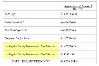▲ 가주마켓 건물의 소유법인인 '450 S 웨스턴 유한회사'는 파산보호신청서에서 담보채무가 4366만달러, 무담보채무가 2863만달러등 7230만달러의 채무가 있다고 밝혔다.