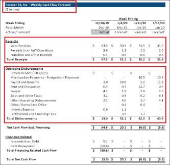 ▲ 포에버21이 연방파산법원에 제출한 현금유동성추정표