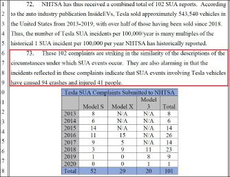 ▲ 이씨등은 소송장에서 연방도로교통안전국에 2013년부터 2019년까지 테슬라 급발진사고가 101건 신고됐으며, 지금까지 생산된 전모델에 급발진의혹이 제기됐다고 밝혔다.