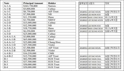 ▲ 6억5천만달러의 대출금중 이지스자산운용이 2억달러, 에이아이파트너스가 3천만달러, KEB하나은행이 3천만달러, 농협본점이 2천만달러, 농협뉴욕지점이 천만달러등 한국 기관투자가들이 절반에 가까운 2억9천만달러를 빌려준 것으로 확인됐다. 특히 에이아이파트너스는 채권단이 디폴트를 통보한 이후 대출을 감행한 것으로 드러났다.
