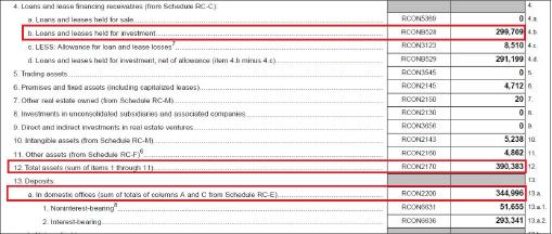 ▲ 노아은행은 지난해말현재 자산이 3억9038만달러, 예금이 3억4499만달러, 대출이 2억9971만달러로, 3개월만에 각각 10% 정도씩 급감한 것으로 나타났다.