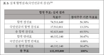 ▲ 삼성물산 -제일모직 합병주총 실제결과