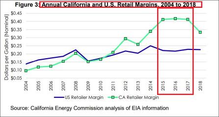 ▲ 캘리포니아에너지위원회는 2019년 10월 21일 캘리포니아지역 정유회사의 소매마진이 2015년부터 2017년까지 전국평균마진보다 갤런당 20센트이상 많았다고 밝혔다.