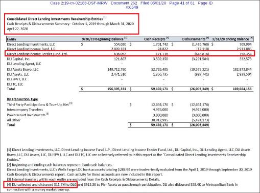 ▲ 다이렉트렌딩 법정관리인 5차보고서 41페이지- 법정관리인은 장씨측에 송금한 총액이 1170만달러라고 밝혔다.