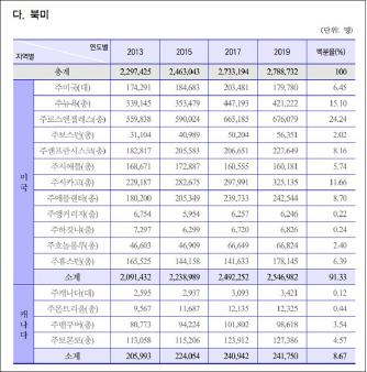 ▲ 2019년 9월 25일 외교부발표 '재외동포현황'