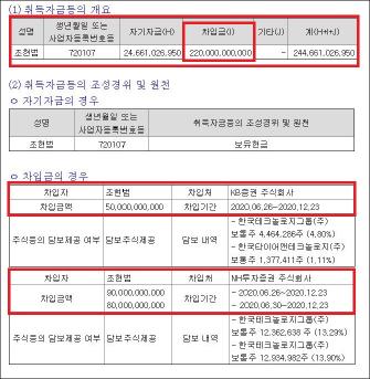 ▲ 조현범사장, 주식매도자금 조달현황