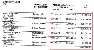 ▲ 2018년 12월 28일 뉴욕주 노동국이 결정한 종업원당 미지급임금내역