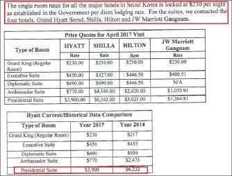 ▲ 미국무부는 지난 2017년 4월 12일 작성한 호텔선정승인서에서 '부통령방한과 관련, 그랜드하얏트호텔 객실 3백개를 40만달러에 매입하기로 결정'했으며 4개호텔의 숙박료를 상세하게 비교했다.