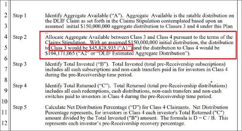 ▲ 다이렉트렌딩법정관리인은 회수채권 배분계획서에서 현재 가용자산인 1억5천만달러중 클래스 3, 즉 장씨측에 4583만달러를 배분할 계획이라고 밝혔다.