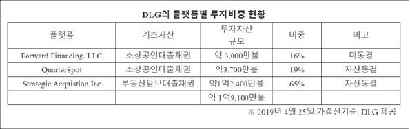 ▲ 디스커버리자산운용이 밝힌 다이렉트렌딩 투자현황