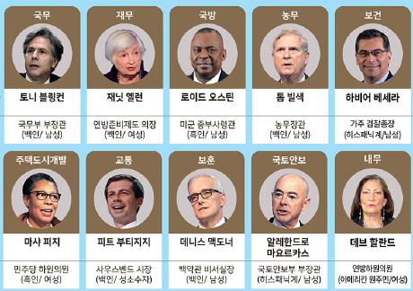 ▲ 바이든 신정부 새내각 명단