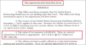 ▲ 강씨는 10만달러의 금품을 한국정부 관리들에게 제공한 사실에 대해 유죄를 인정했으며, 양형레벨이 21에 해당한다는 데 동의했다.