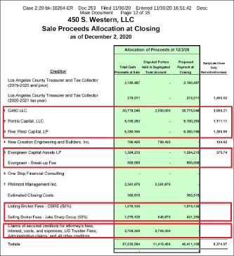 ▲ 가주마켓측은 매각대금 분배안에서 클로징 당일 4641만달러를 채권자에게 우선지급하기로 합의했으며, 김일영박사측은 위약금을 50만달러를 포함해 약 188만여달러를 받게 된다.