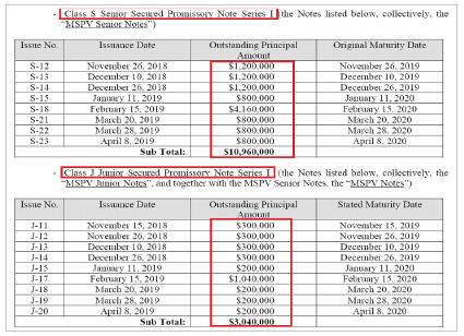 ▲ 델라웨어주 형평법원은 지난해 10월 14일 '마켓플레이스SPV는 엘리엇 강과 코너스톤투자회사에 펀드관리비용 등 45만여 달러를 지급하라'고 판결했다.