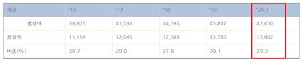 ▲ 한국무역보험공사의 연도별 국외채권 및 회수포기채권액 현황