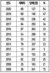 ▲ 한인 부동산업자 신참 및 재복직 통계표