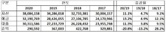 ▲ 한인은행 실적 비교(매년 12월 31일 기준)