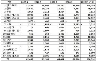 ▲ 2020년 한인은행 분기별 순익