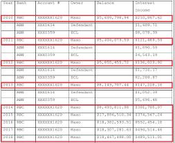 ▲ 민진기씨는 지난 4월 2일 서명한 유죄인정합의서에 기재된 홍콩 및 싱가폴소재은행의 예금잔고 내역