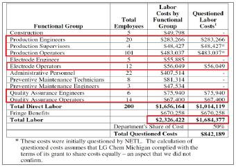 ▲ 연방에너지부는 2012년 11월 LG 측이 밝힌 인건비를 검토한 결과 직접 인건비 166만 달러 중 3분의 2에 달하는 101만여 달러가 전기배터리를 양산하지 않으면서도 배터리생산 인력의 인건비로 허위계상한 것으로 추정된다고 밝혔다.