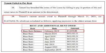 ▲ 파코리얼티는 소송장에서 대동측이 이미 2년전인 지난 2019년 2월부터 렌트비를 내지 않고 있다고 주장, 충격을 주고 있다.