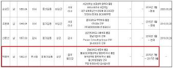 ▲ 코나아이 2017년치 사업보고서 임원내역